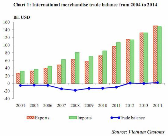 Sơ bộ tình hình xuất khẩu, nhập khẩu hàng hóa của Việt Nam tháng 12 và 12 tháng năm 2014